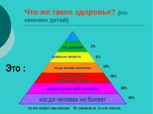 Что же такое здоровье? (по мнению детей) правильно питается 43% 24% 16% 10% 5