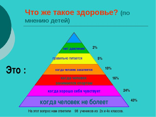 Что же такое здоровье? (по мнению детей) правильно питается 43% 24% 16% 10% 5...