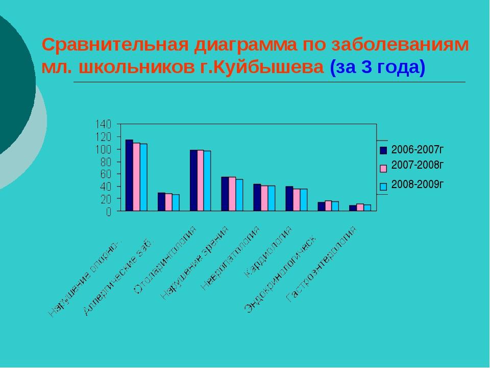 Сравнительная диаграмма по заболеваниям мл. школьников г.Куйбышева (за 3 года...