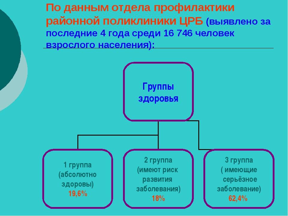 По данным отдела профилактики районной поликлиники ЦРБ (выявлено за последние...