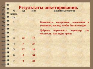 Результаты анкетирования. № вопросаДаНетВарианты ответов 1Внешность, на