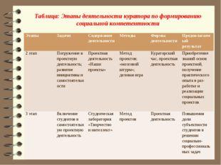 Таблица: Этапы деятельности куратора по формированию социальной компетентност