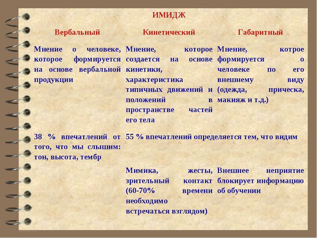 ИМИДЖ ВербальныйКинетическийГабаритный Мнение о человеке, которое формируе...