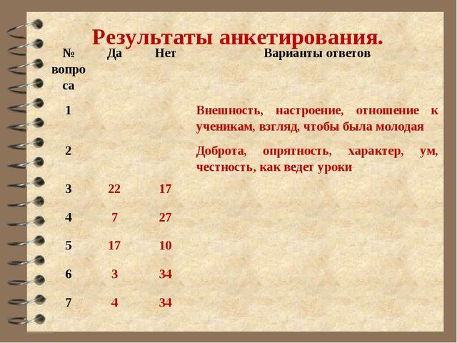 Результаты анкетирования. № вопросаДаНетВарианты ответов 1Внешность, на...