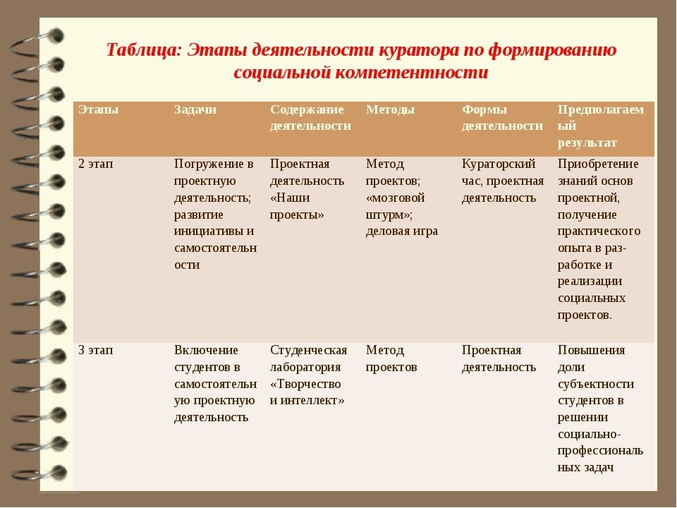 Таблица: Этапы деятельности куратора по формированию социальной компетентност...