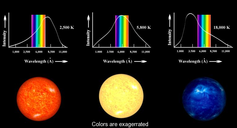 temperaturi-zvezd