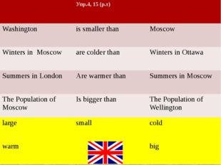 Упр.4, 15 (р.т) Washington is smaller than Moscow Winters in Moscow are cold