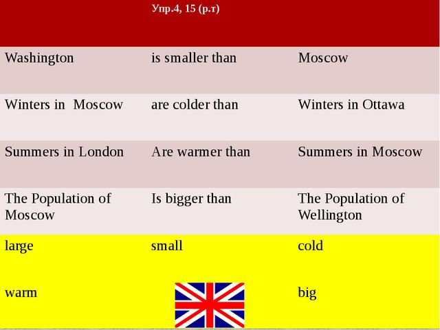 Упр.4, 15 (р.т) Washington is smaller than Moscow Winters in Moscow are cold...