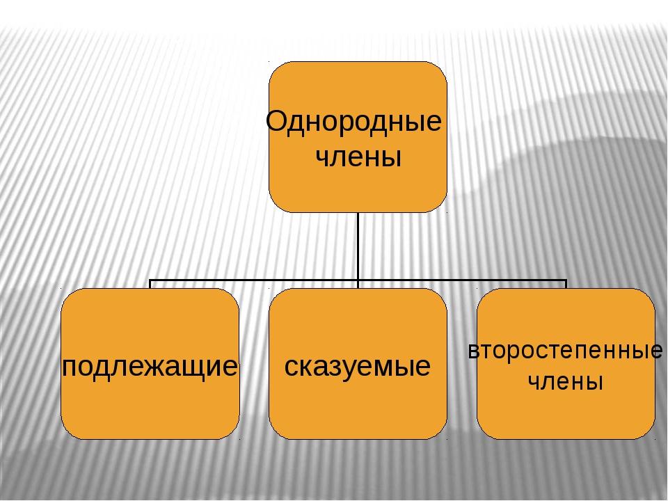 Однородные члены подлежащие сказуемые второстепенные члены