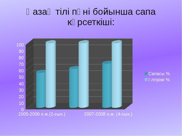 Қазақ тілі пәні бойынша сапа көрсеткіші: