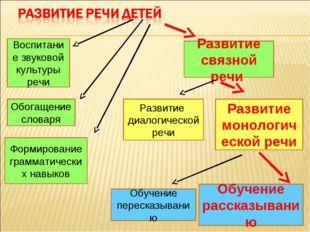 Развитие диалогической речи Развитие монологической речи Воспитание звуковой