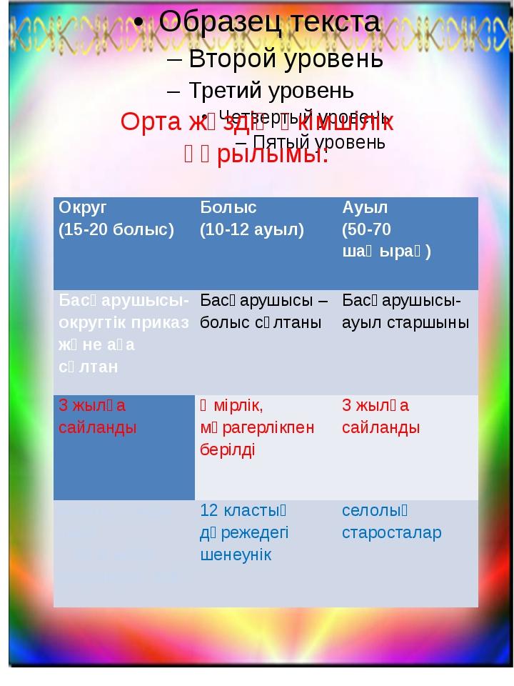 Орта жүздің әкімшілік құрылымы: Округ (15-20 болыс) Болыс (10-12 ауыл) Ауыл...