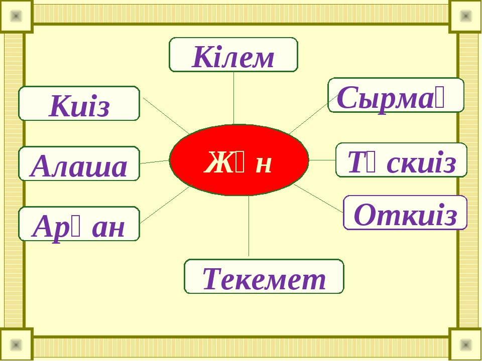 Жүн Кілем Киіз Алаша Арқан Текемет Откиіз Тұскиіз Сырмақ