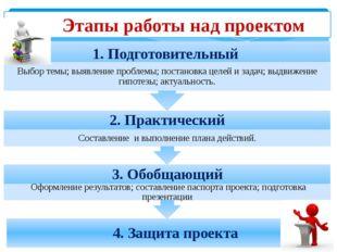 Этапы работы над проектом 4. Защита проекта 3. Обобщающий Оформление резуль