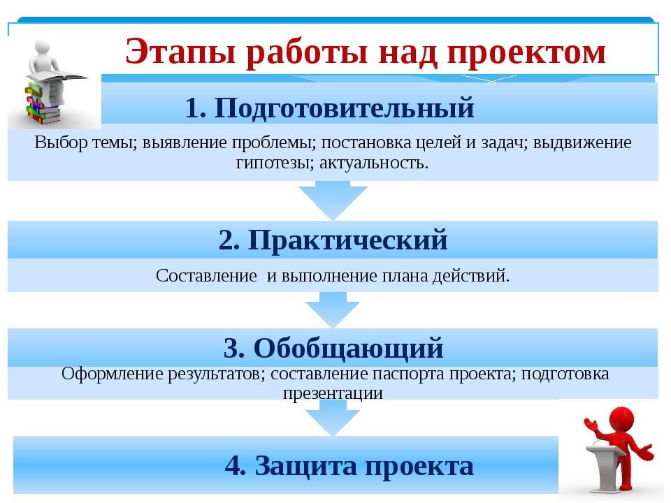 Этапы работы над проектом 4. Защита проекта 3. Обобщающий Оформление резуль...