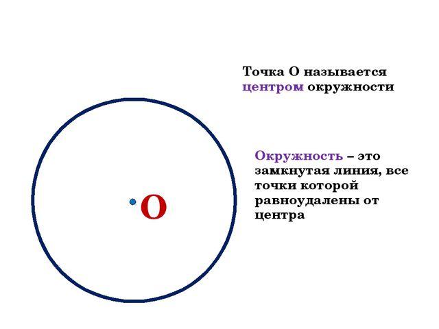 О Точка О называется центром окружности Окружность – это замкнутая линия, все...