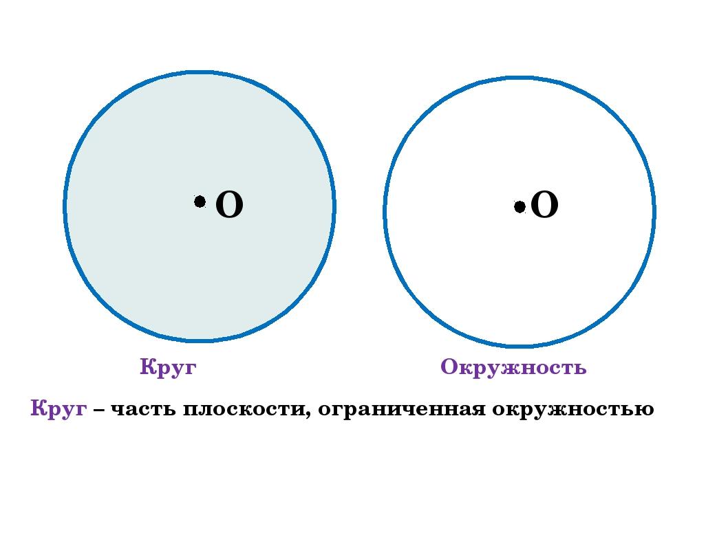 Круг Окружность O O Круг – часть плоскости, ограниченная окружностью