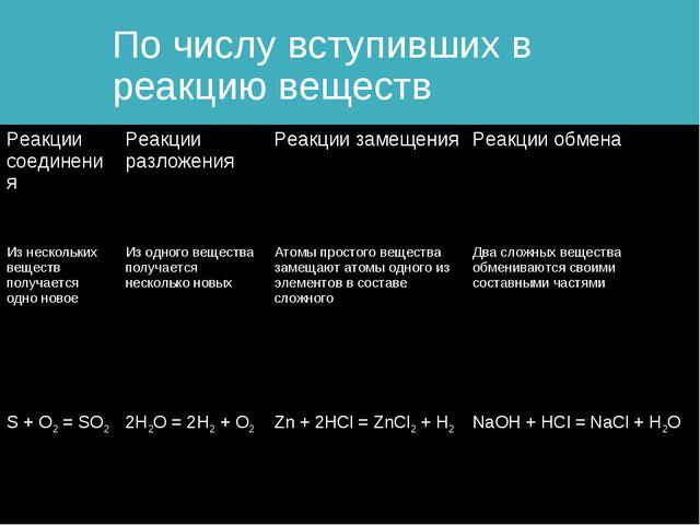 По числу вступивших в реакцию веществ Реакции соединенияРеакции разложенияР...
