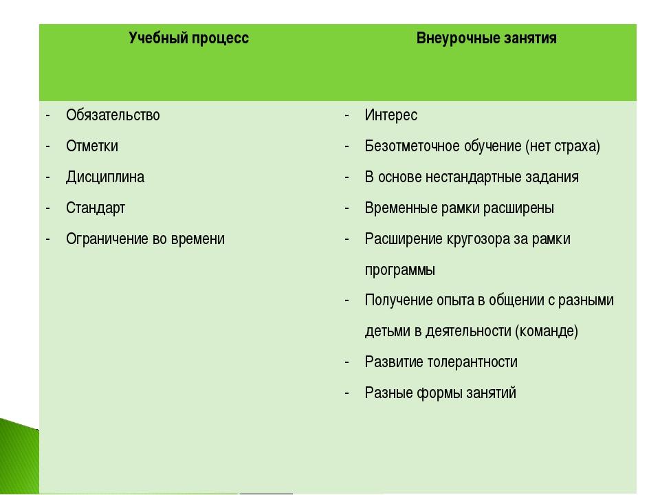 Учебный процессВнеурочные занятия Обязательство Отметки Дисциплина Стандарт...
