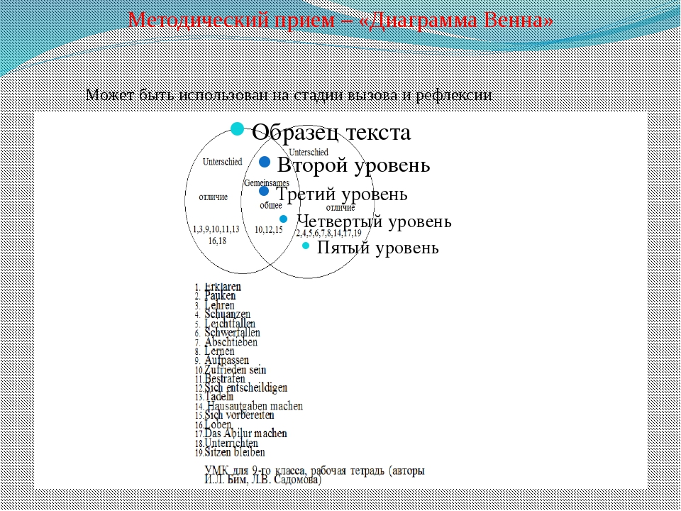 Методический прием – «Диаграмма Венна» Может быть использован на стадии вызов...