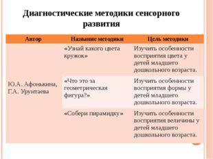 Диагностические методики сенсорного развития Автор Название методики Цель мет