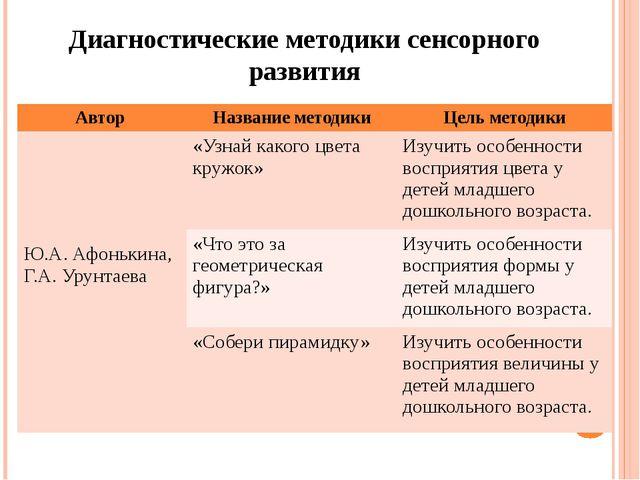 Диагностические методики сенсорного развития Автор Название методики Цель мет...
