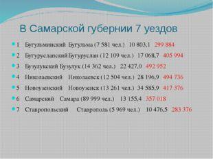 В Самарской губернии 7 уездов 1БугульминскийБугульма (7 581 чел.)10 803,1