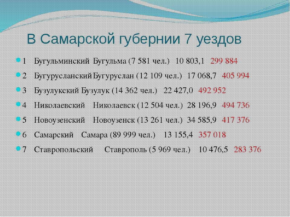 В Самарской губернии 7 уездов 1БугульминскийБугульма (7 581 чел.)10 803,1...