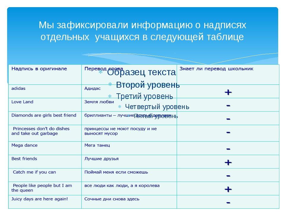 Мы зафиксировали информацию о надписях отдельных учащихся в следующей таблице