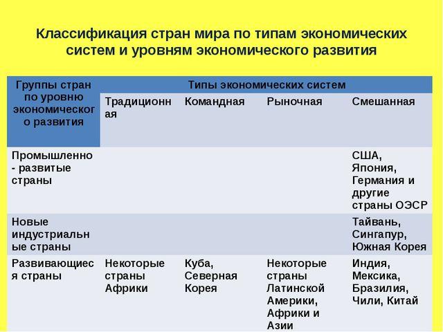 Классификация стран мира по типам экономических систем и уровням экономическо...