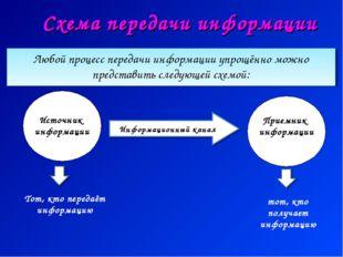 Схема передачи информации Любой процесс передачи информации упрощённо можно п