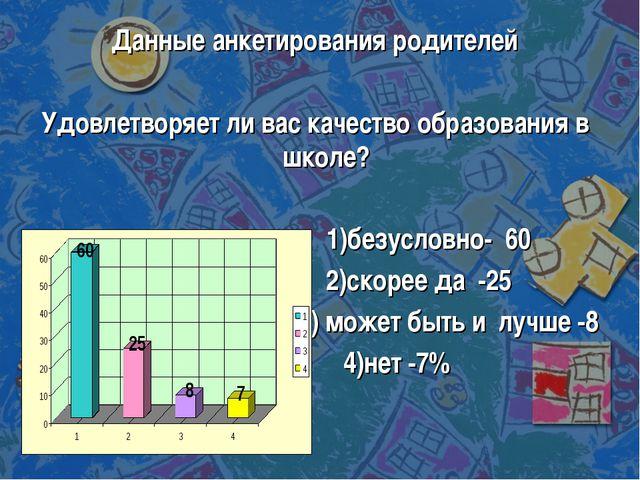 Данные анкетирования родителей Удовлетворяет ли вас качество образования в шк...