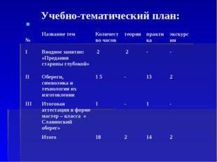 Учебно-тематический план: № Название тем Количество часов теория практика экс