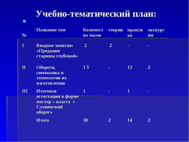 Учебно-тематический план: № Название тем Количество часов теория практика экс...
