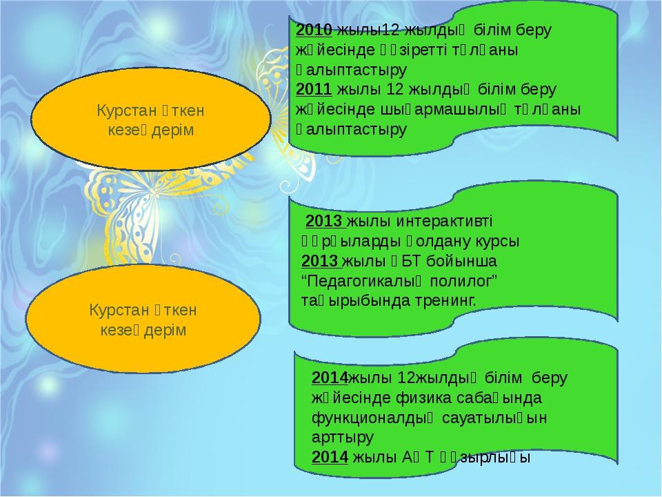Курстан өткен кезеңдерім Курстан өткен кезеңдерім 2013 жылы интерактивті құрғ...