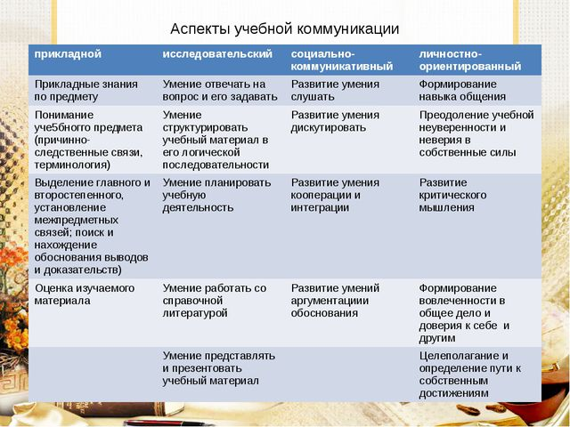 Аспекты учебной коммуникации прикладной исследовательский социально-коммуника...