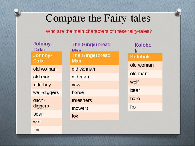 Compare the Fairy-tales Who are the main characters of these fairy-tales? Joh...