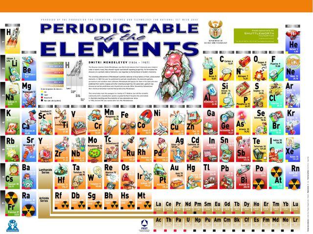 Все вещества состоят из атомов химических элементов… Сколько существует химич...