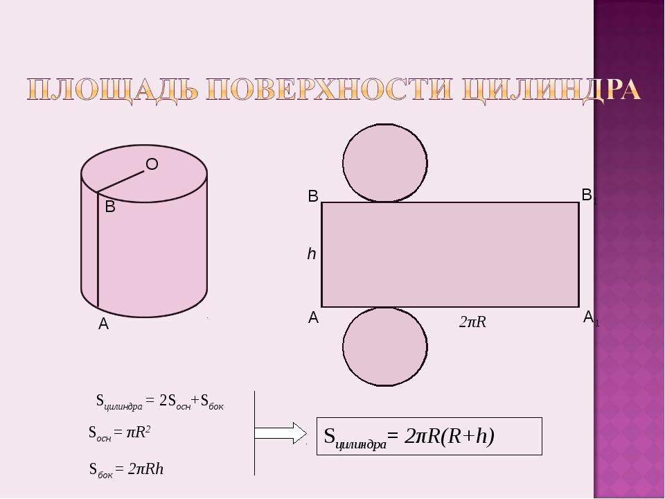 Sцилиндра = 2Sосн+Sбок Sцилиндра= 2πR(R+h) O Sосн = πR2 Sбок = 2πRh