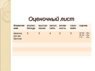 Оценочный лист Фамилия имявтупит. беседавыступлениезапол.табл.актив-ность