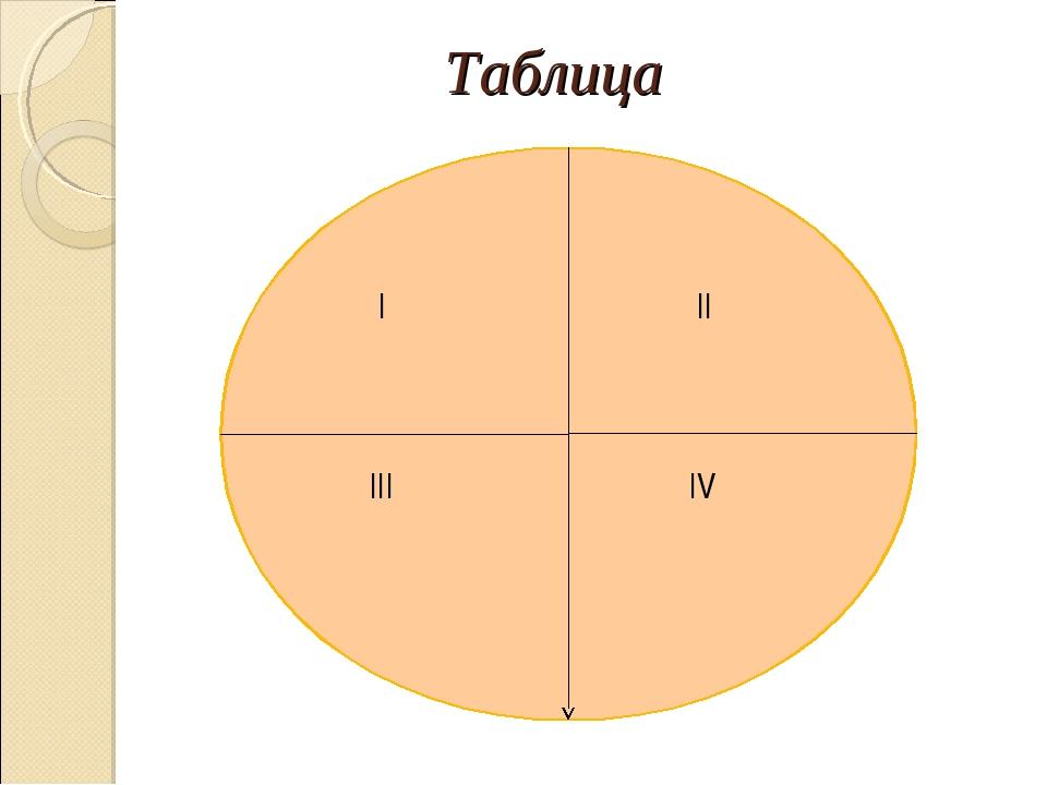 Таблица I II IV III
