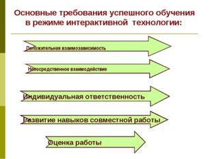 Основные требования успешного обучения в режиме интерактивной технологии: По