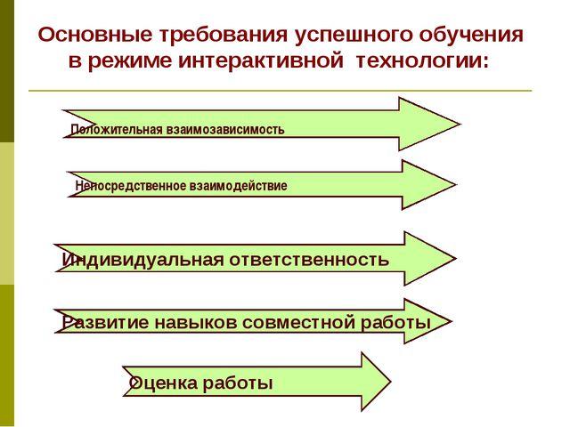 Основные требования успешного обучения в режиме интерактивной технологии: По...