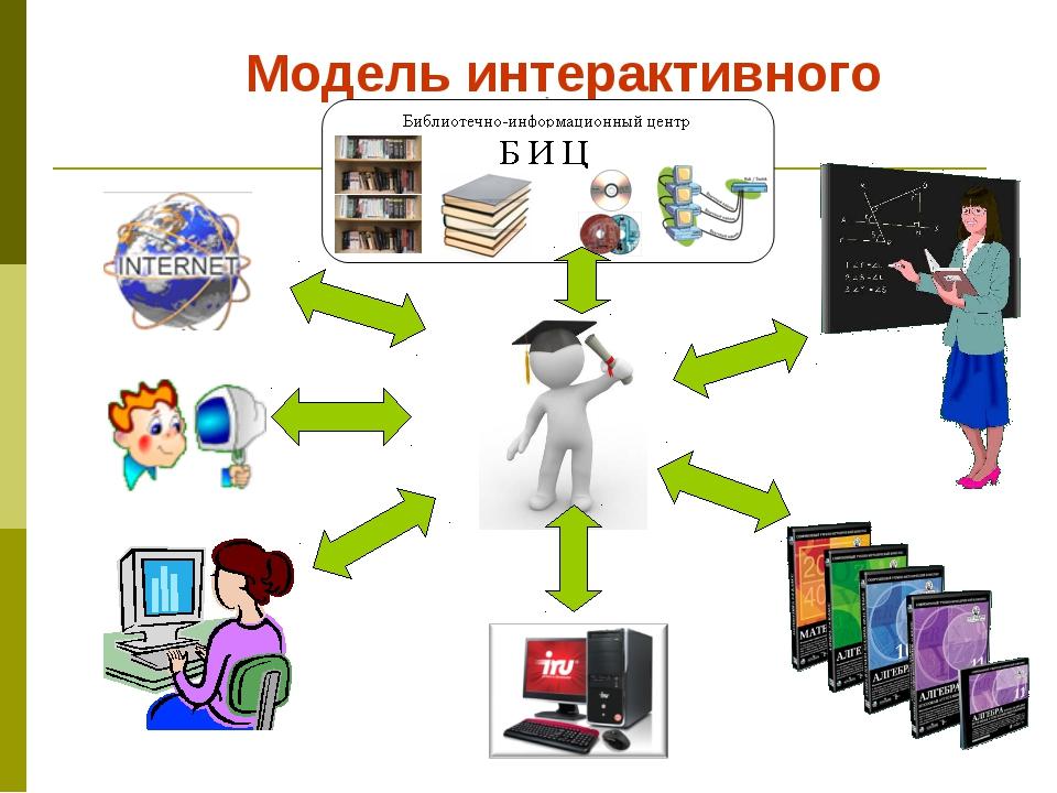 Модель интерактивного обучения