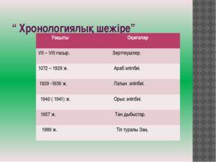 """"""" Хронологиялық шежіре"""" Уақыты Оқиғалар VII – VIIIғасыр. Зерттеушілер. 1072 –"""