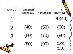 КЛАССВходной контрольI полугодиеII полугодие 1--30(40) 2(40)(50)(60)