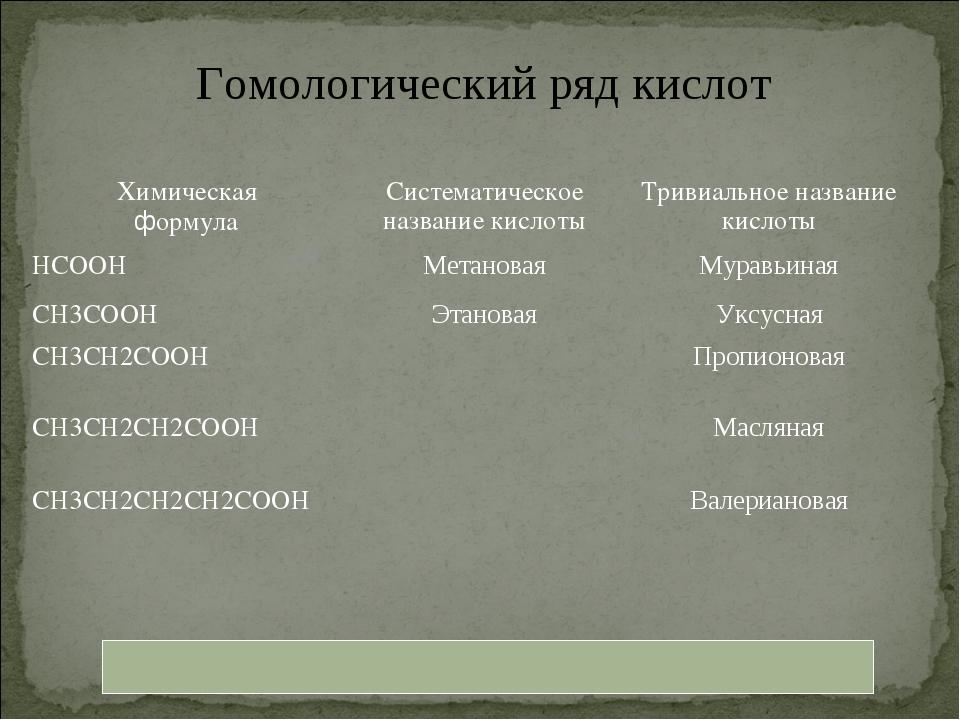 Гомологический ряд кислот Химическая формулаСистематическое название кислоты...