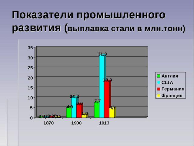 Показатели промышленного развития (выплавка стали в млн.тонн)