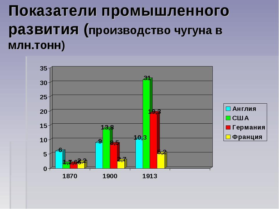 Показатели промышленного развития (производство чугуна в млн.тонн)