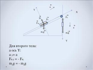 Х Y Y a a Fн Fтр N m1g m2g Fн Для второго тела: а ось Y: a y= a Fн y = - Fн;